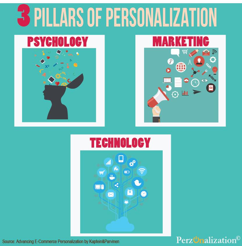 predictive personalization in real time - 3pillarsofpersonalization