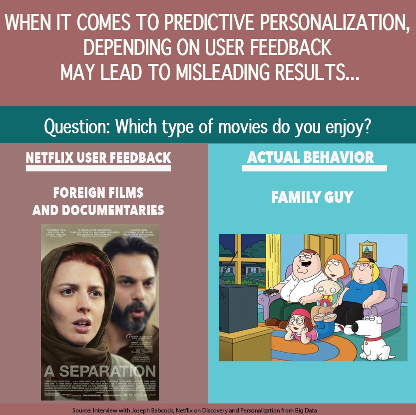 predictive personalization in real time - when it comes to predictive personalization, depending on user feedback my lead to misleading results