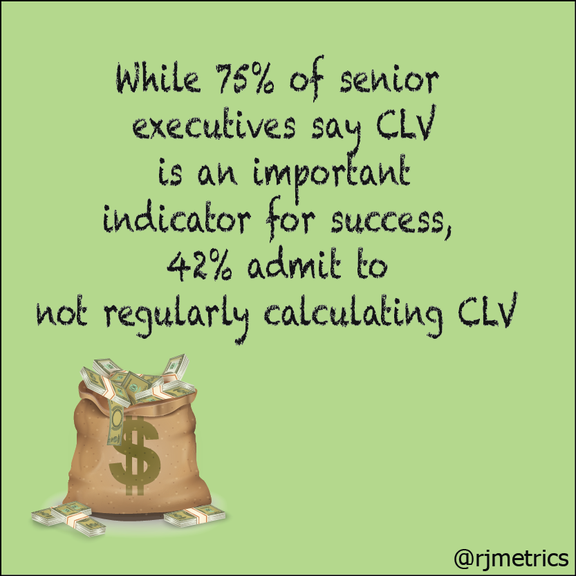 predictive personalization in real time - While 75% of senior executives say CLV is an important indicator for success, 42% admit to not regularly calculating CLV