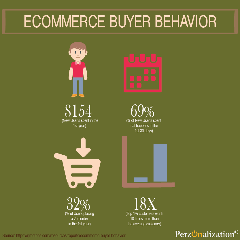 predictive personalization in real time - ecommerce buyer behavior