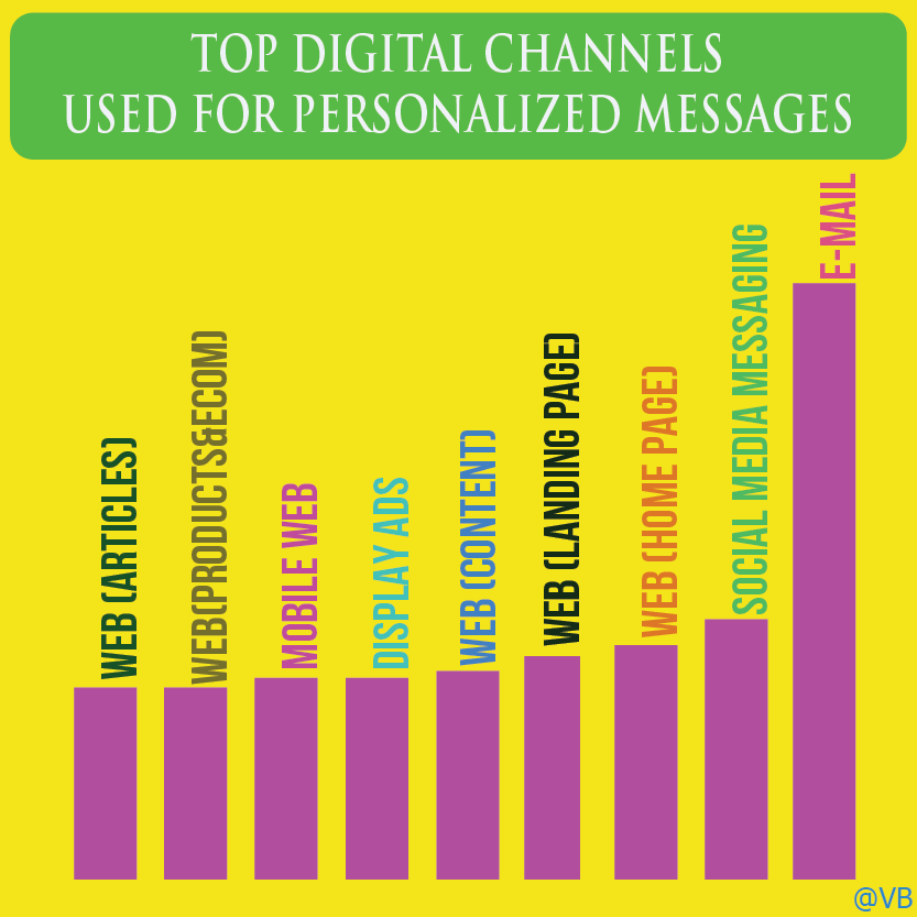 predictive personalization in real time - topdigitalchannels used for personalized messages