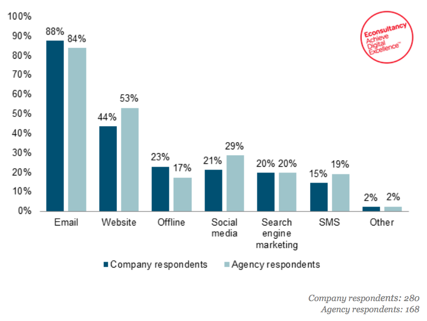 EMAIL IS THE TOP PERSONALIZATION CHANNEL INFOGRAPHIC