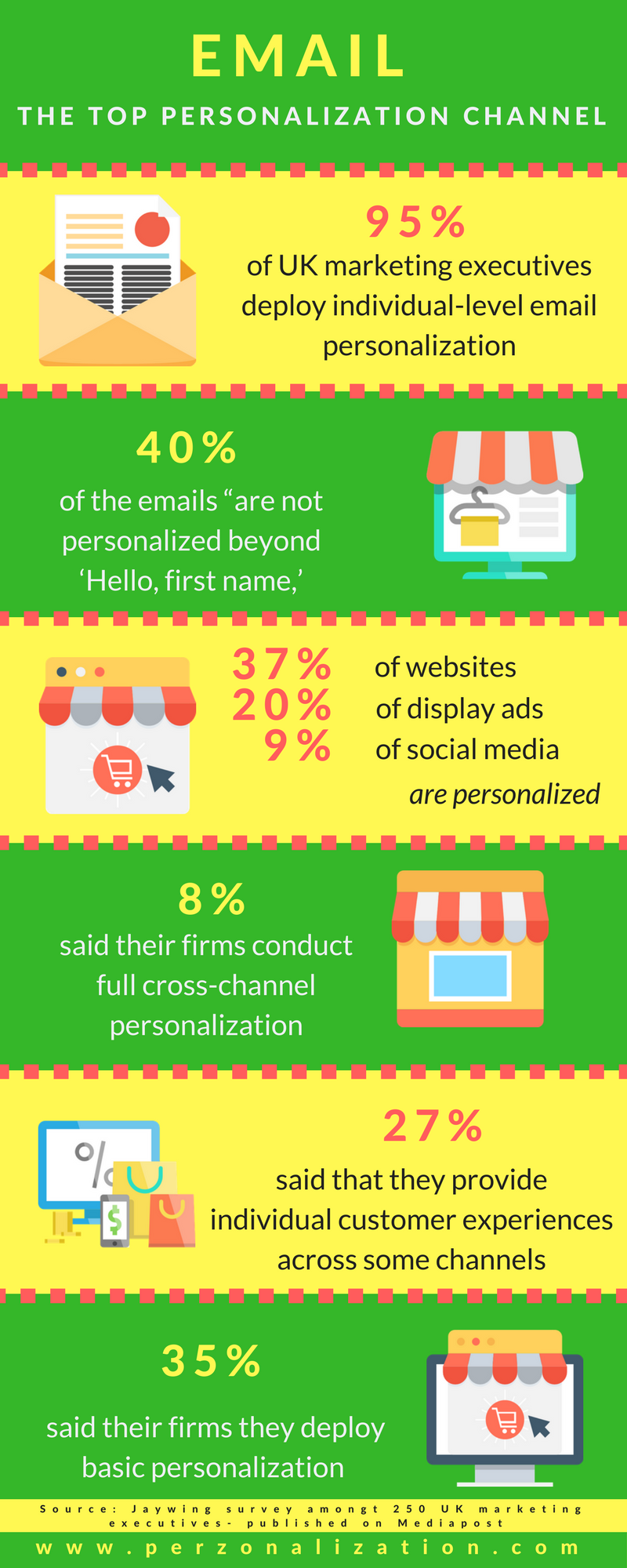 EMAIL IS THE TOP PERSONALIZATION CHANNEL IN THE UK INFOGRAPHIC