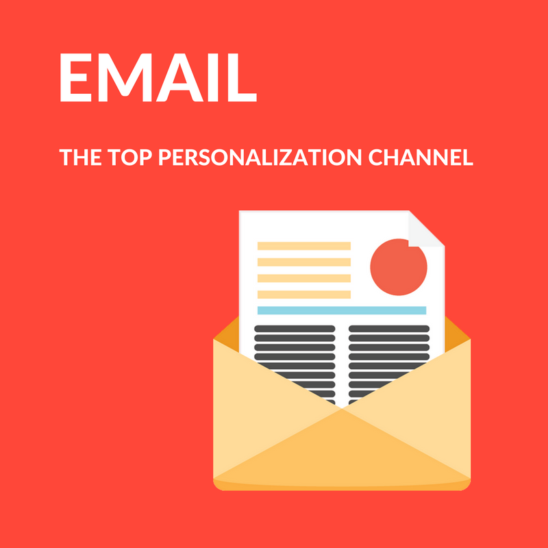 EMAIL IS THE TOP PERSONALIZATION CHANNEL
