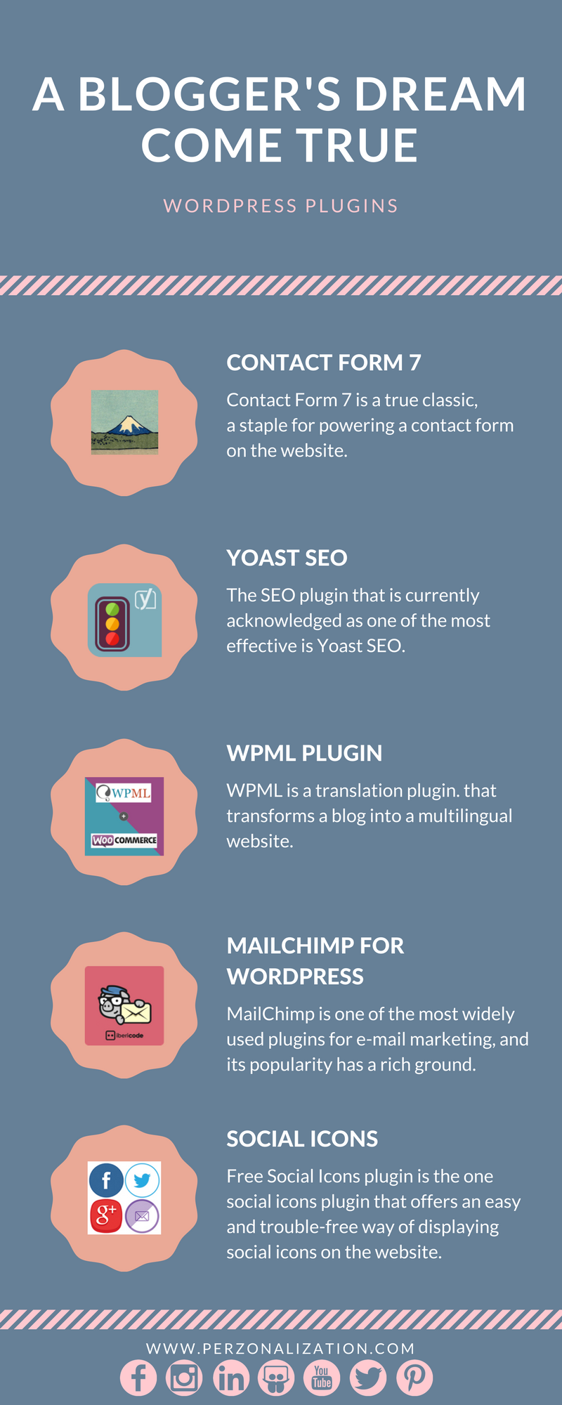 A Blogger's Dream Come True - Infographic Reviews Contact for popular Wordpress plugins; Form 7, Yoast SEO, Mailchimp, Social Icons and WPML.