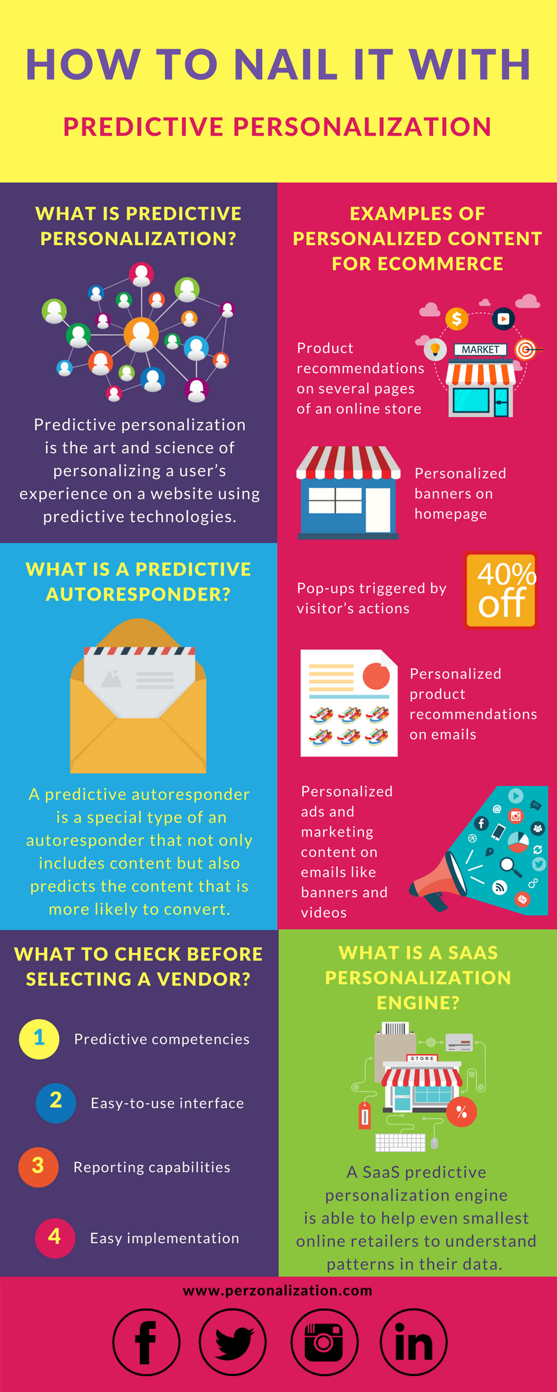 Predictive Personalization is the art and science of personalizing a user's experience on a website using predictive technologies. Find out more in this free infographic.