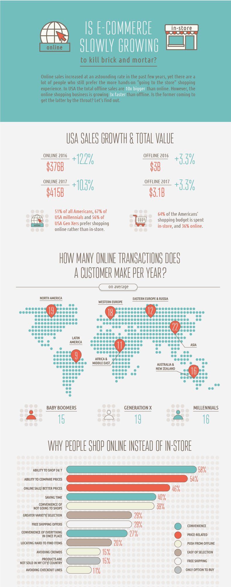Online and offline commerce have their unique dynamics. Find out about the stats in eCommerce, mCommerce and offline commerce in this free infographic from Shopping.fm
