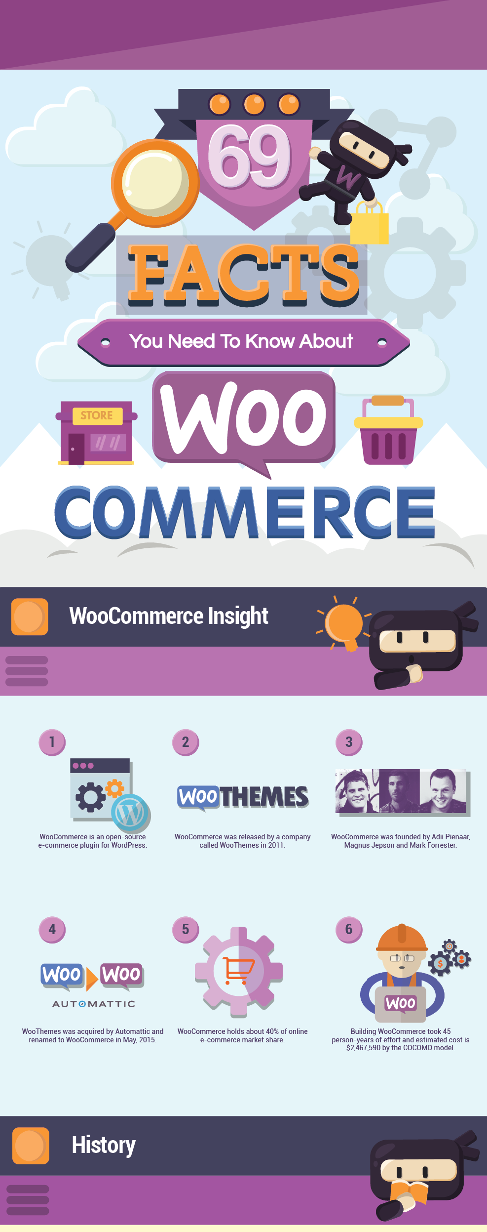 This infographic covers the most interesting facts and stats associated with the most popular open-source eCommerce plugin, powering no less than 40% of all the online stores in the world. From usage stats to tips and hacks - find out all there is to know about WooCommerce.