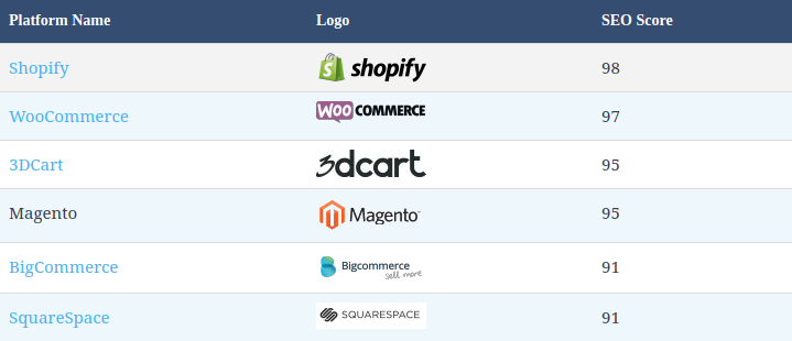WooCommerce vs Shopify vs OpenCart - Key Differences to Consider