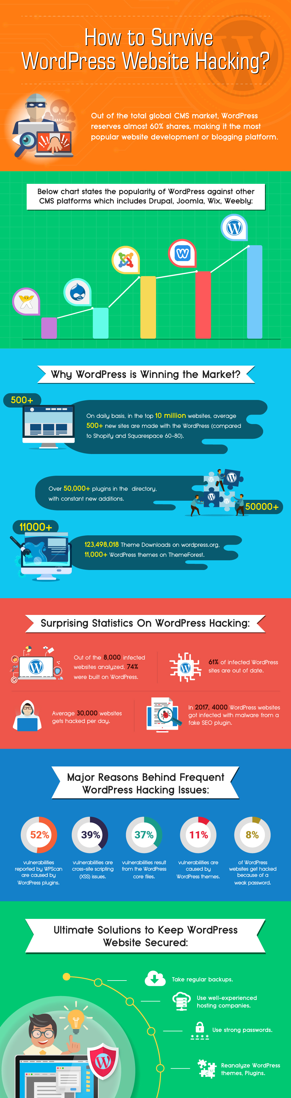 Wordpress is winning the market in terms of penetration. Yet, security is still an issue. Find solutions to keep your Wordpress website secure. All on this infographic.