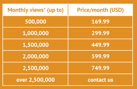 Perzonalization Pricing - Magento and Manual Installations