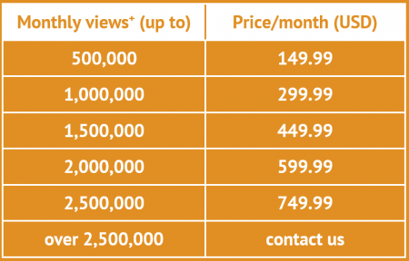 Perzonalization Pricing - Magento Installations and Manual Integrations