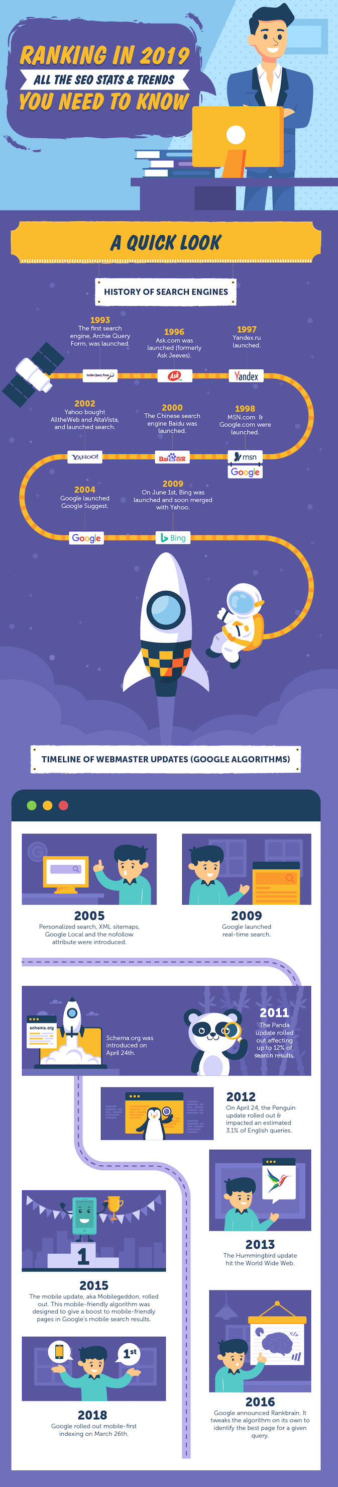 Explore 2019's latest SEO statistics by SEO Tribunal. From algorithm updates to current and future trends; learn all there is to know about SEO this year!