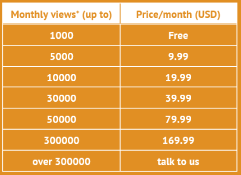 Perzonalization Usage Based Pricing